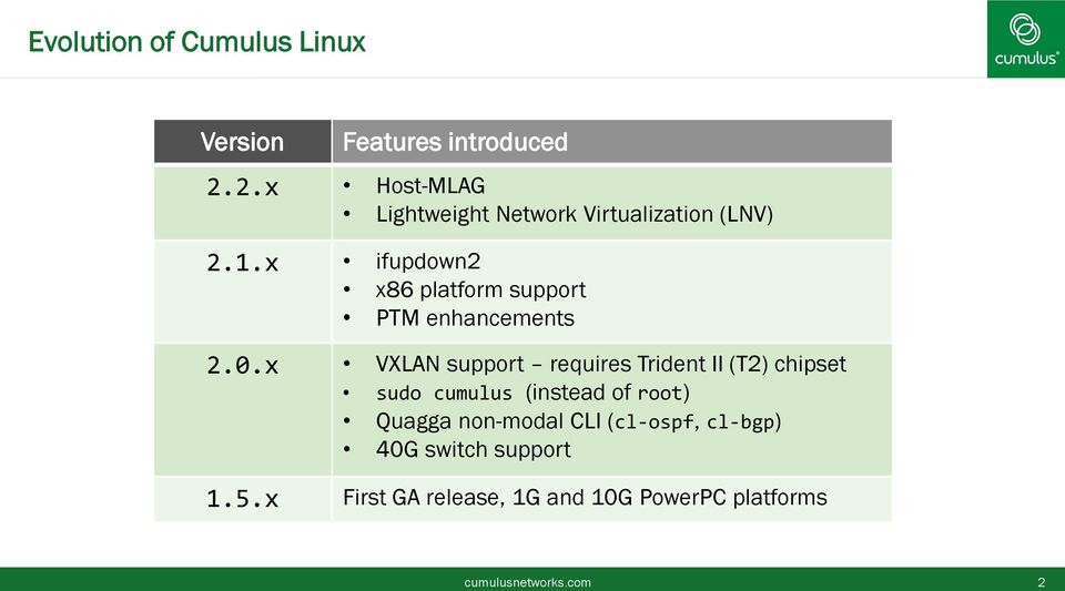 Cumulus Linux 2 2  What s New and Different (Technical) Last Updated