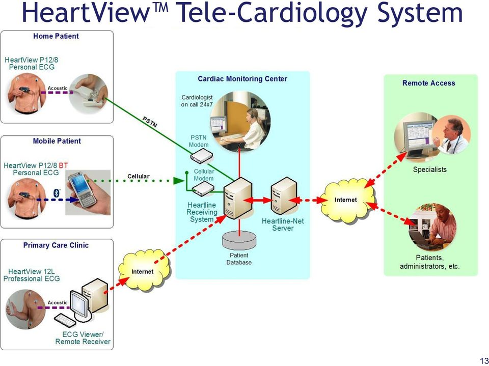 New Tele-Cardiology Service for the Regional Healthcare