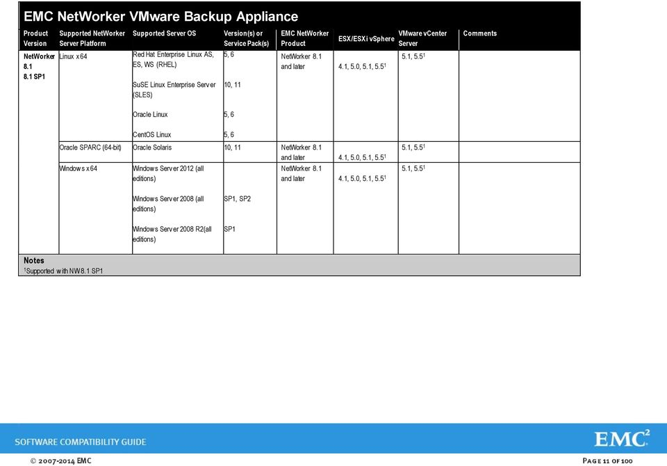 EMC NetWorker Software Compatibility Guide  June 3, Contents