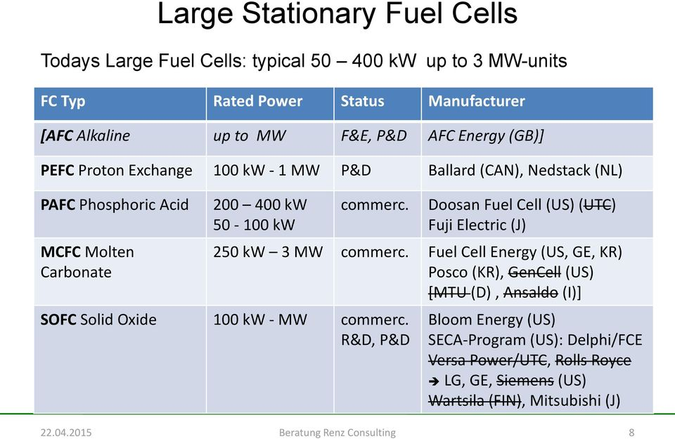 Overview of Large Fuel Cell Applications World Wide - PDF