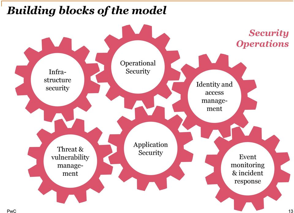 and access management Threat & vulnerability