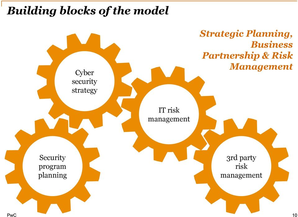 Partnership & Risk Management IT risk