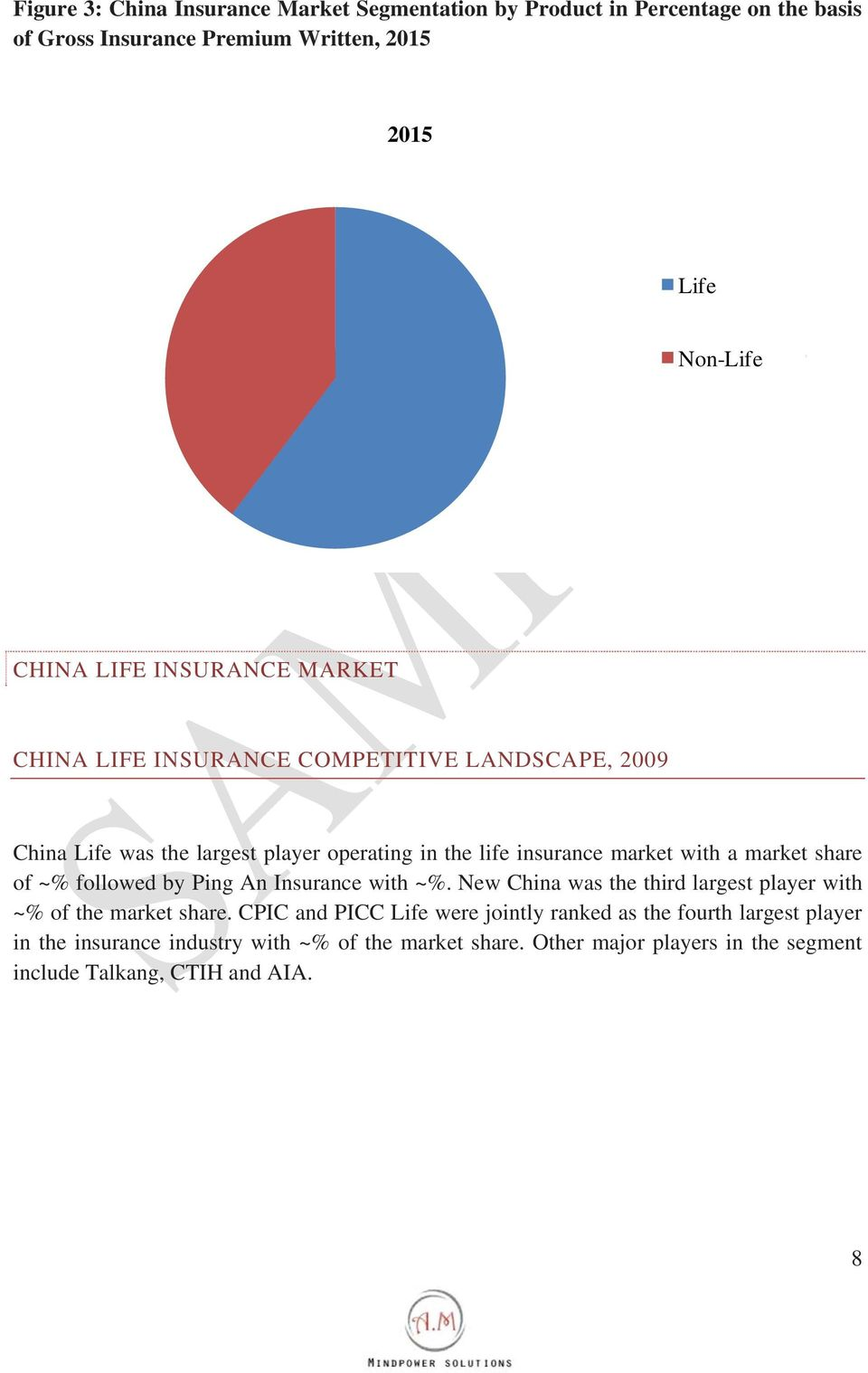 share of ~% followed by Ping An Insurance with ~%. New China was the third largest player with ~% of the market share.