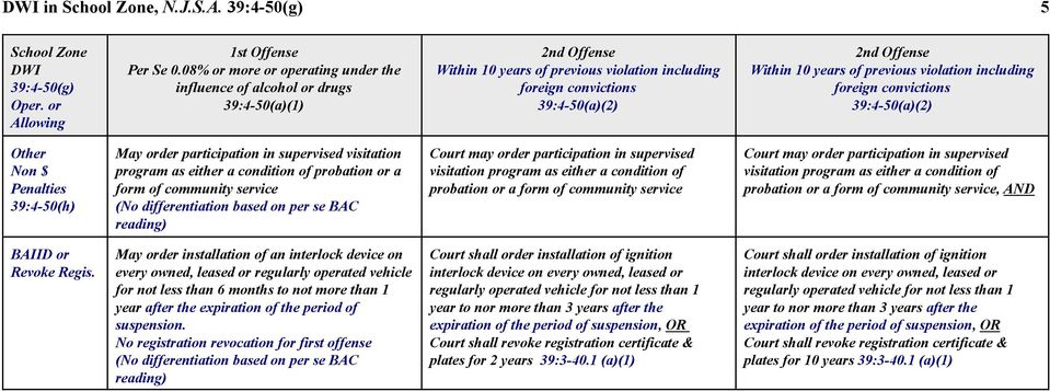 years of previous violation including foreign convictions 39:4-50(a)(2) Other Non $ Penalties 39:4-50(h) May order participation in supervised visitation program as either a condition of probation or
