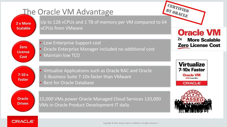 Oracle Vm Roadmap