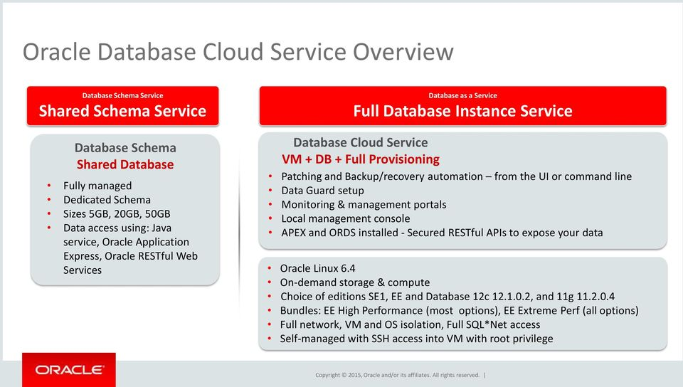 Oracle Database Cloud Services OGh DBA & Middleware Day - PDF