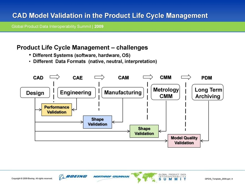 CAD Model Validation in the Product Life Cycle Management - PDF