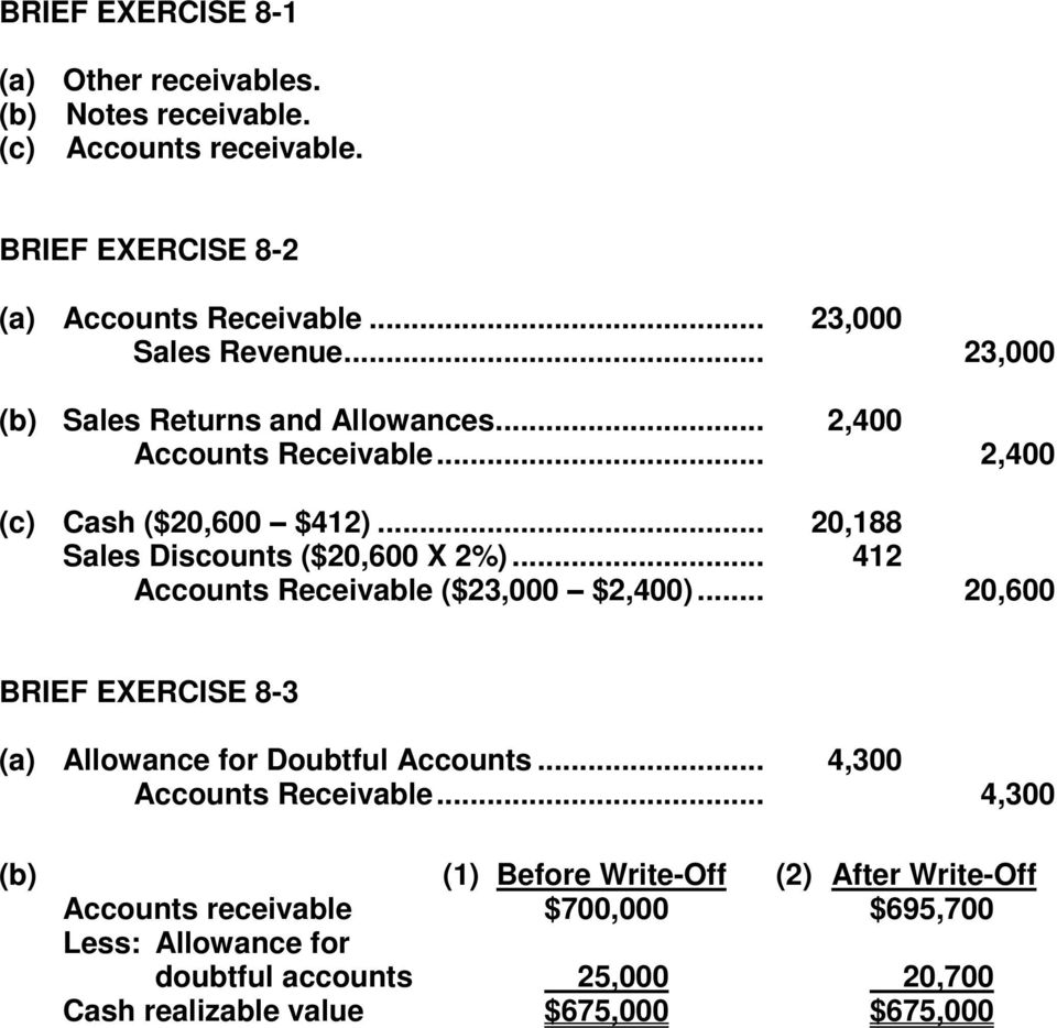 .. 412 Accounts Receivable ($23,000 $2,400)... 20,600 BRIEF EXERCISE 8-3 (a) Allowance for Doubtful Accounts... 4,300 Accounts Receivable.