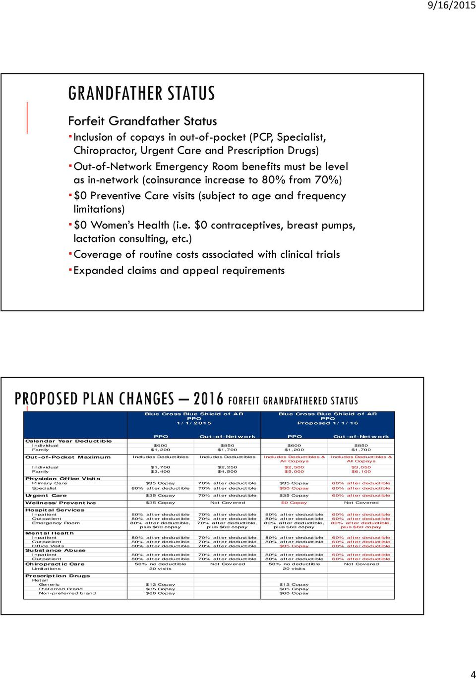 ) Coverage of routine costs associated with clinical trials Expanded claims and appeal requirements ARKANSAS STATE UNIVERSITY SYSTEM PROPOSED PLAN CHANGES 2016 FORFEIT GRANDFATHERED STATUS Blue Cross