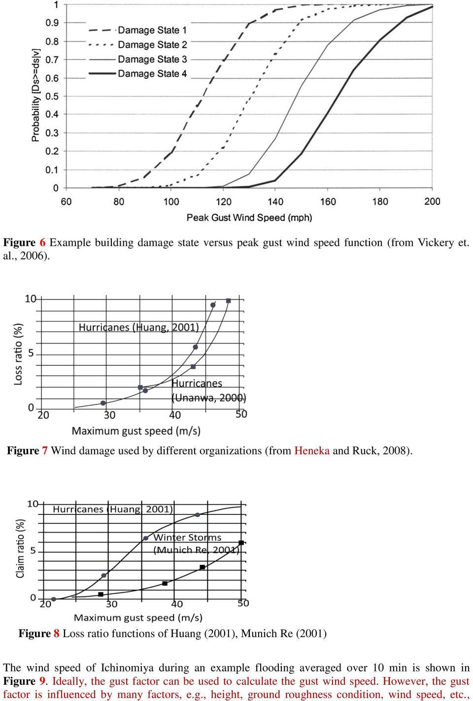 Figure 8 Loss ratio functions of Huang (2001), Munich Re (2001) The wind speed of Ichinomiya during an example flooding averaged over