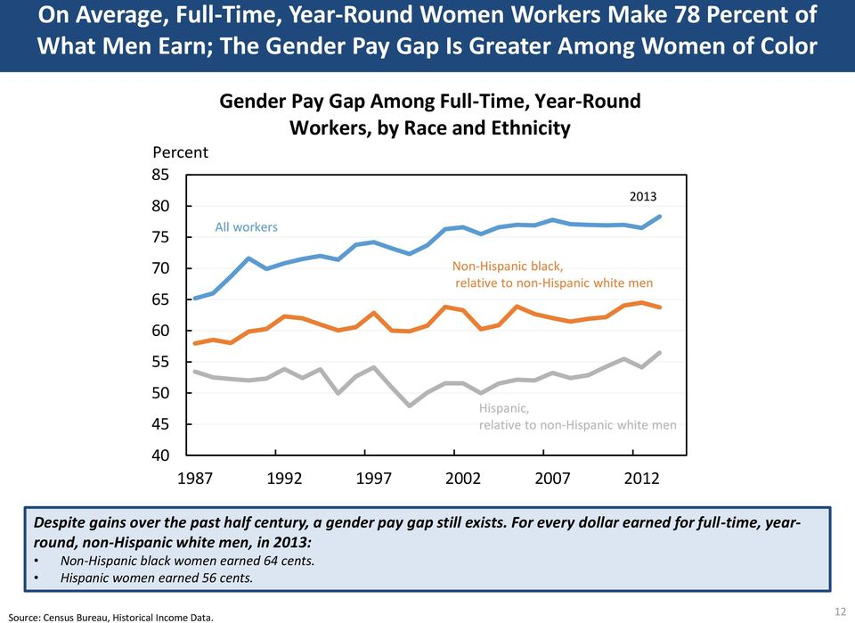 pay gap still exists. For every dollar earned for full-time, yearround, non-hispanic white men, in 213: Non-Hispanic black women earned 64 cents.