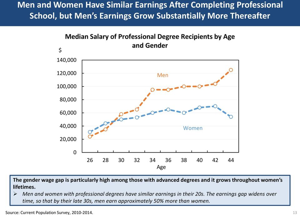 high among those with advanced degrees and it grows throughout women s lifetimes.