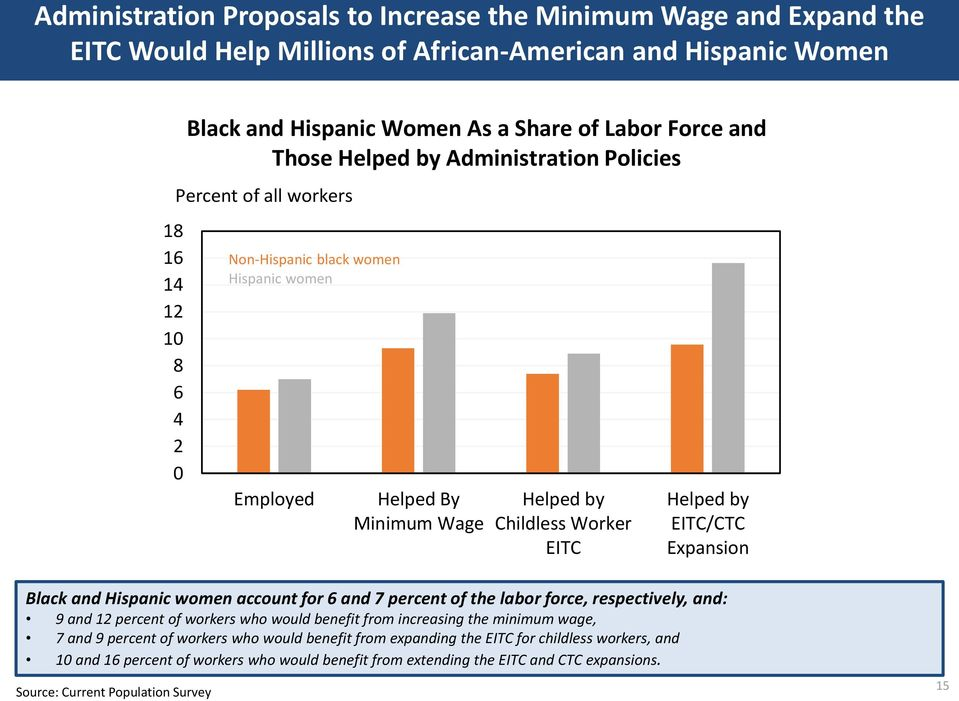 Expansion Black and Hispanic women account for 6 and 7 percent of the labor force, respectively, and: 9 and 12 percent of workers who would benefit from increasing the minimum wage, 7 and 9 percent