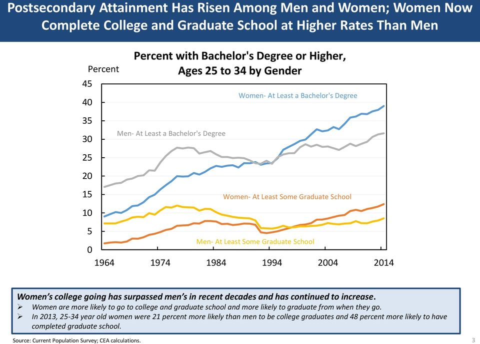 Women s college going has surpassed men s in recent decades and has continued to increase. Women are more likely to go to college and graduate school and more likely to graduate from when they go.