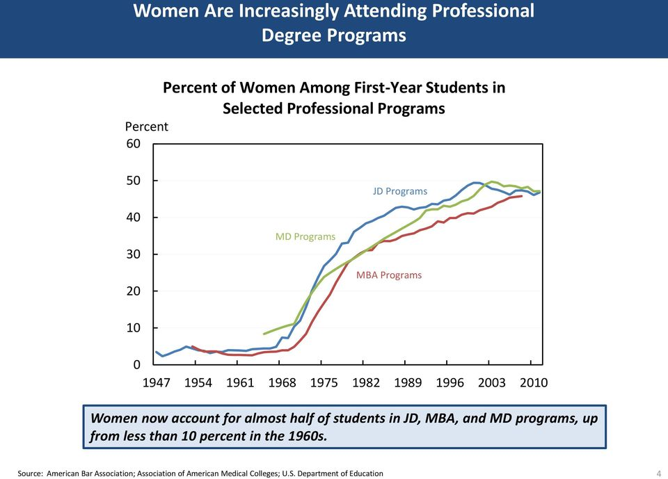 1996 23 21 Women now account for almost half of students in JD, MBA, and MD programs, up from less than 1 percent