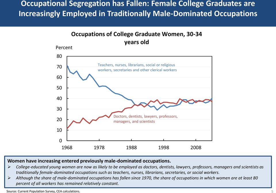 Women have increasing entered previously male-dominated occupations.