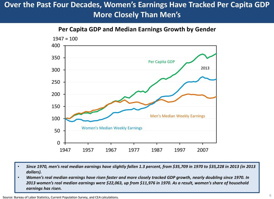 3 percent, from $35,79 in 197 to $35,228 in 213 (in 213 dollars). Women s real median earnings have risen faster and more closely tracked GDP growth, nearly doubling since 197.