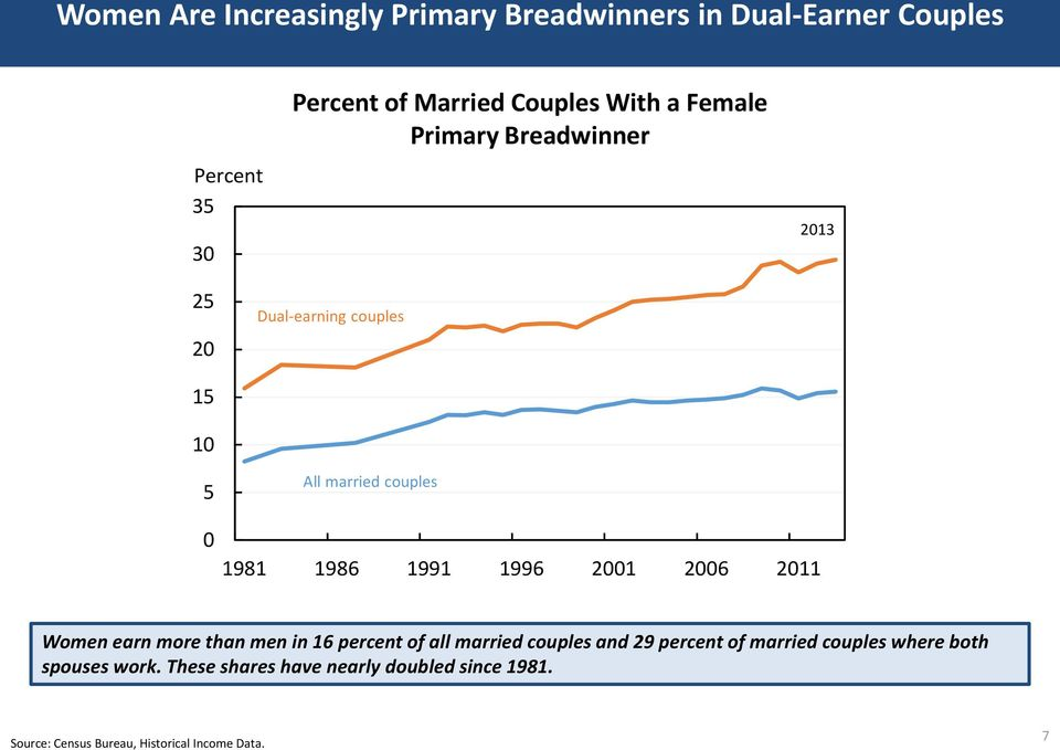 21 26 211 Women earn more than men in 16 percent of all married couples and 29 percent of married couples