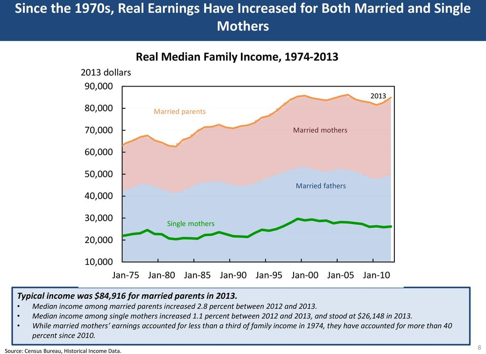 Median income among married parents increased 2.8 percent between 212 and 213. Median income among single mothers increased 1.