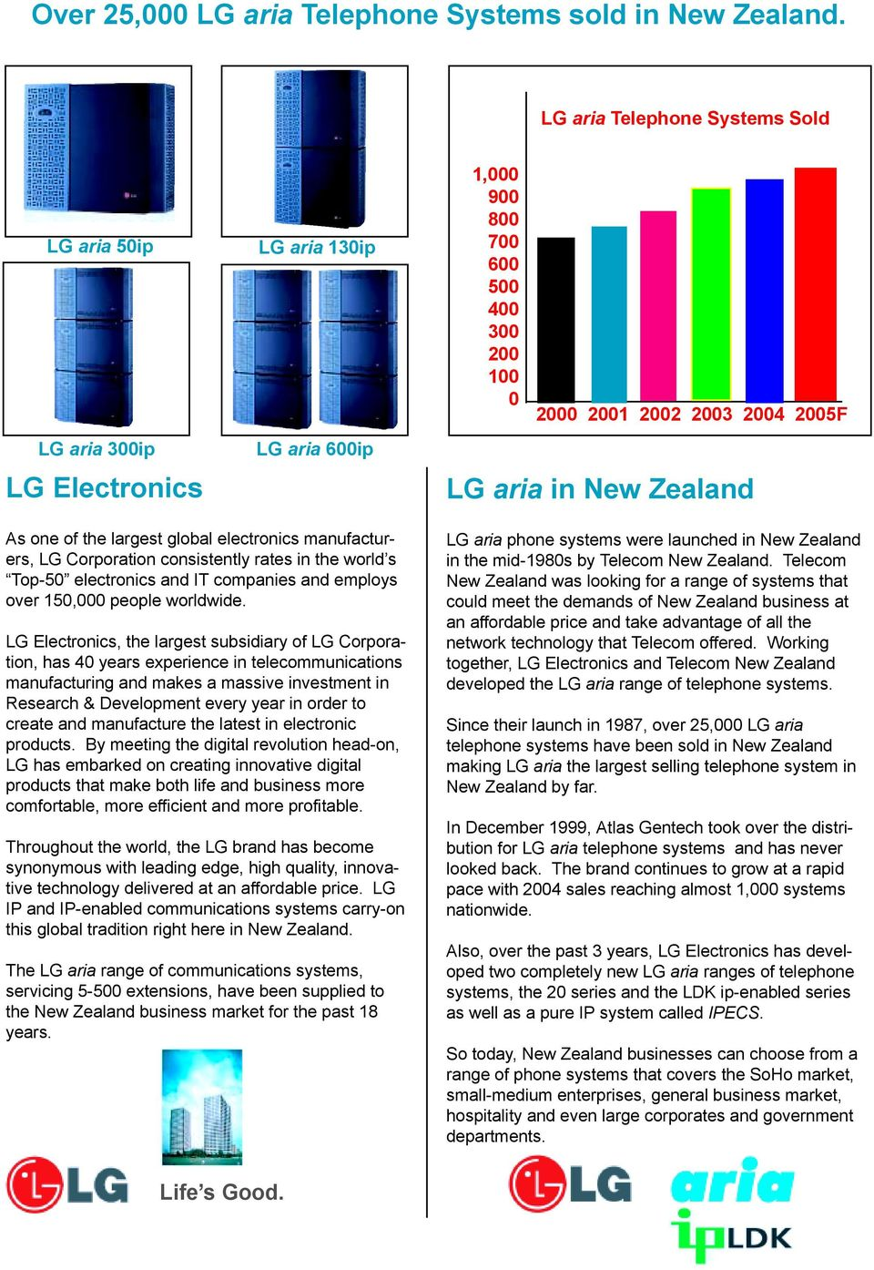 As one of the largest global electronics manufacturers, LG Corporation consistently rates in the world s Top-50 electronics and IT companies and employs over 150,000 people worldwide.