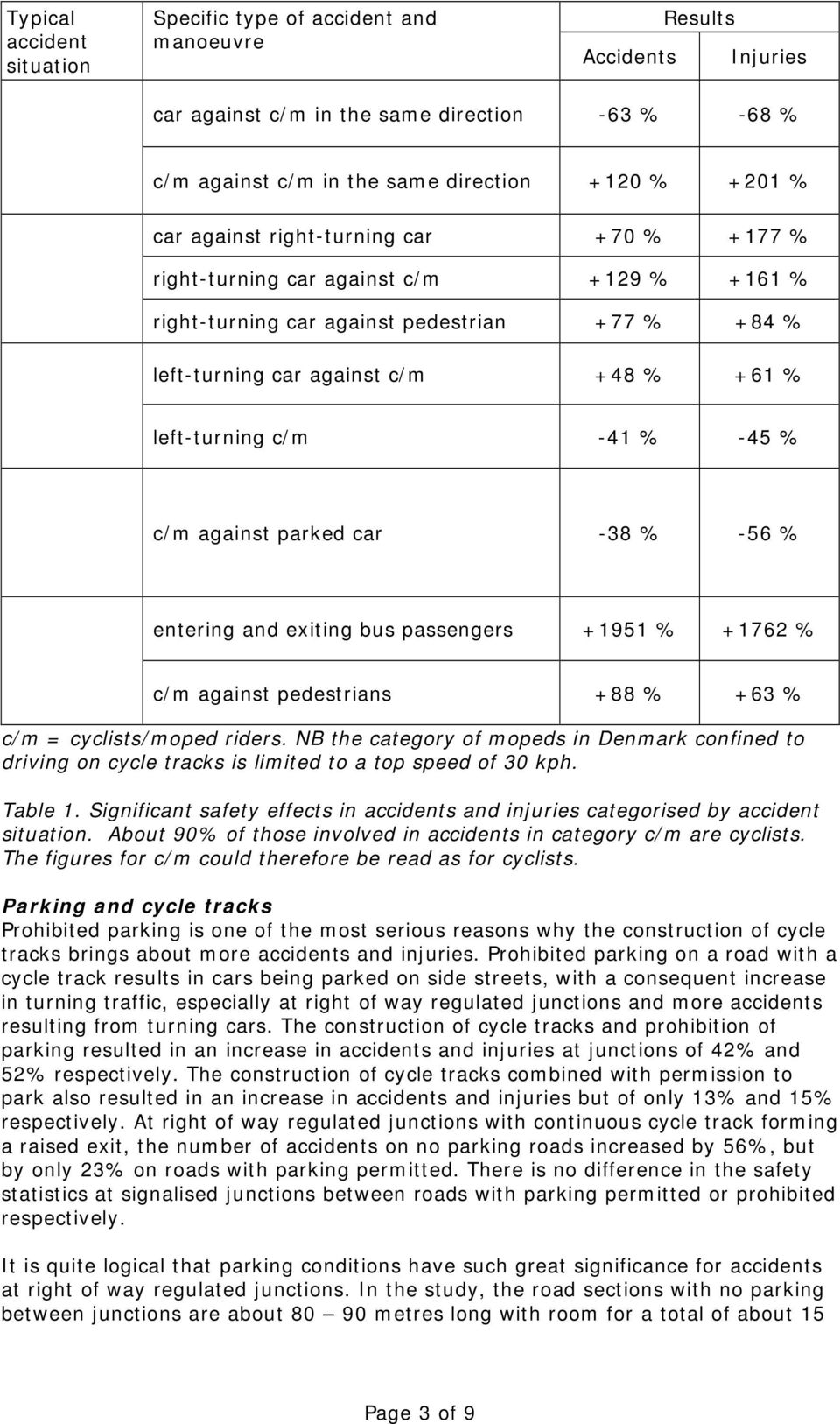 % c/m against parked car -38 % -56 % entering and exiting bus passengers +1951 % +1762 % c/m against pedestrians +88 % +63 % c/m = cyclists/moped riders.