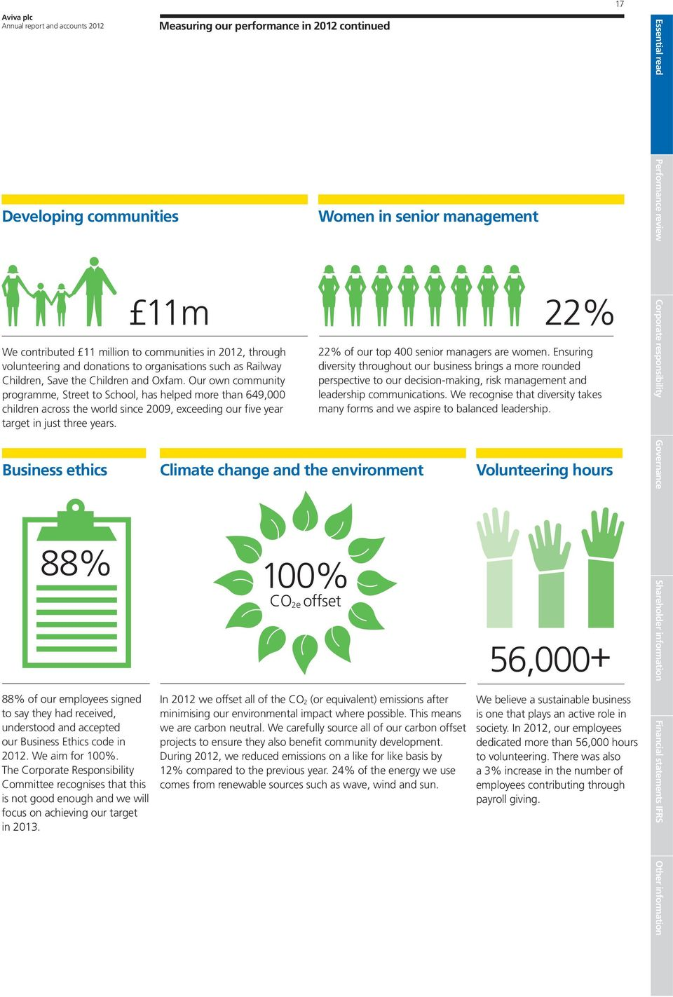 Measuring our performance in 2012 continued We contributed 11 million to communities in 2012, through volunteering and donations to organisations such as Railway Children, Save the Children and Oxfam.