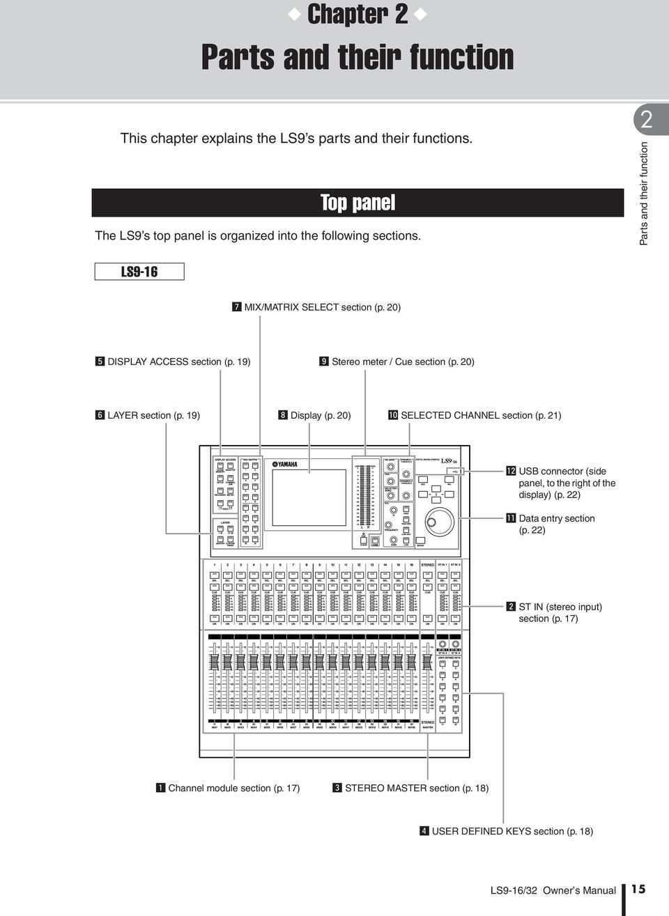 20) b DISPLAY ACCESS section (p. 19). Stereo meter / Cue section (p. 20) n LAYER section (p. 19), Display (p. 20) 0 SELECTED CHANNEL section (p.
