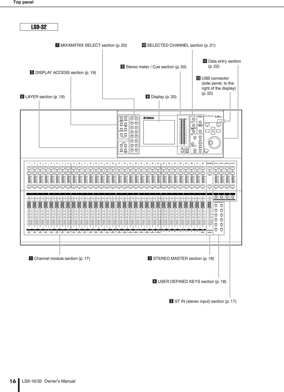 20) 1 Data entry section (p. 22) 2 USB connector (side panel, to the right of the display) (p.