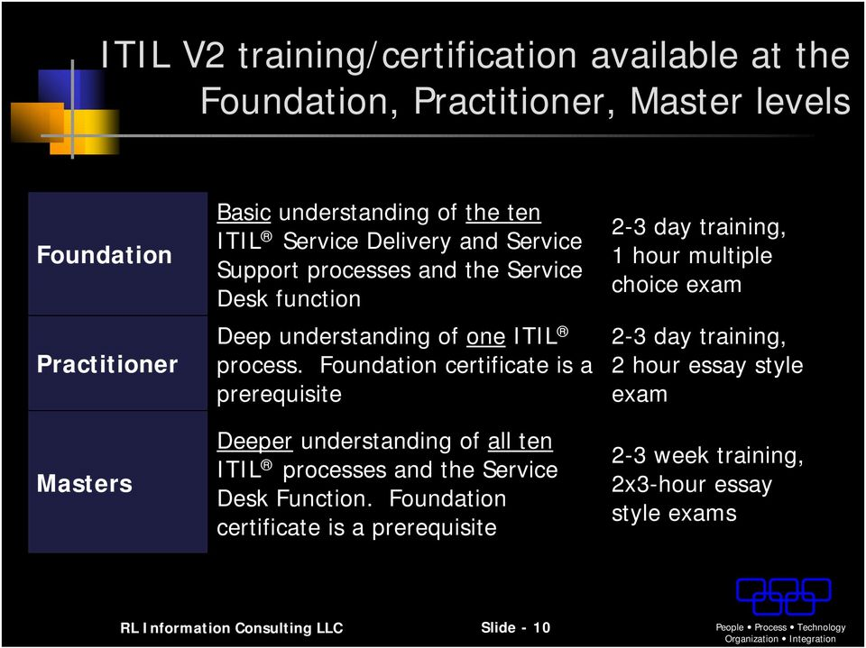 Foundation certificate is a prerequisite Deeper understanding of all ten ITIL processes and the Service Desk Function.
