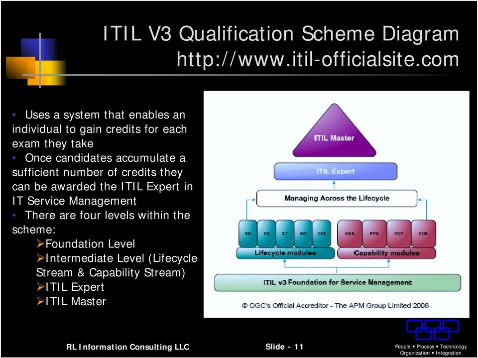 sufficient number of credits they can be awarded the ITIL Expert in IT Service There are four levels within the