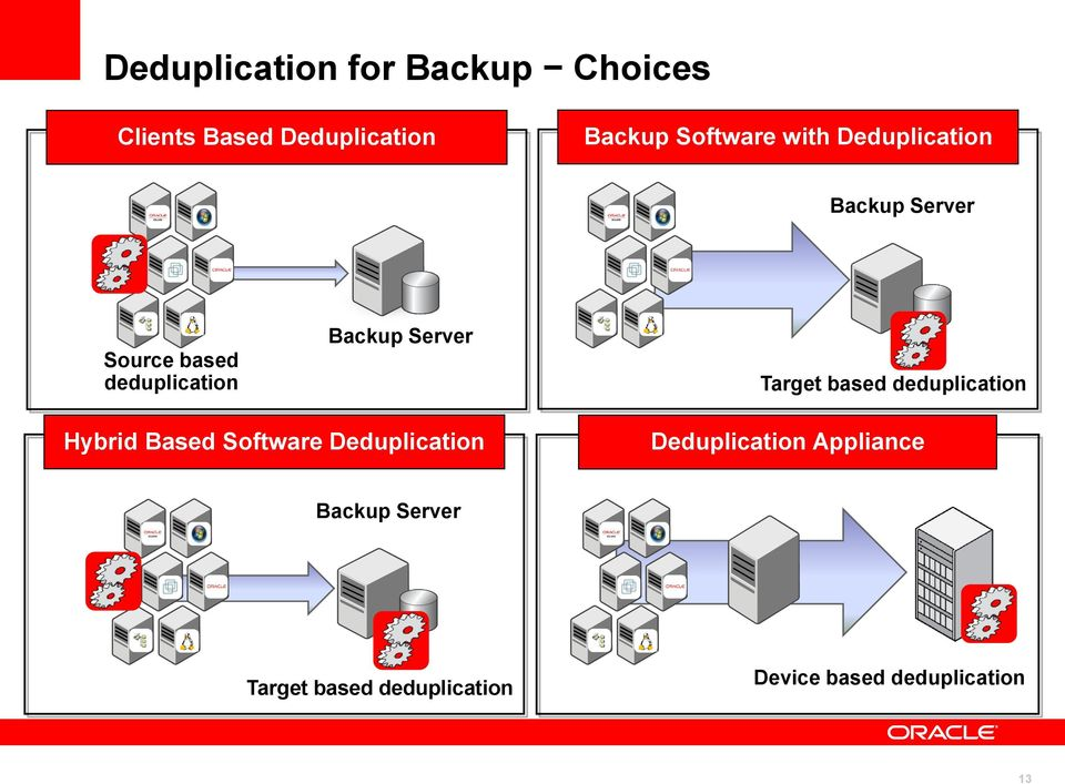 Target based deduplication Hybrid Based Software Deduplication Deduplication