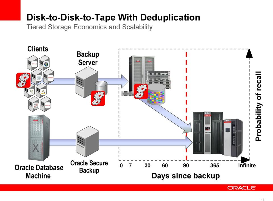 Scalability Clients Backup Server Oracle Database