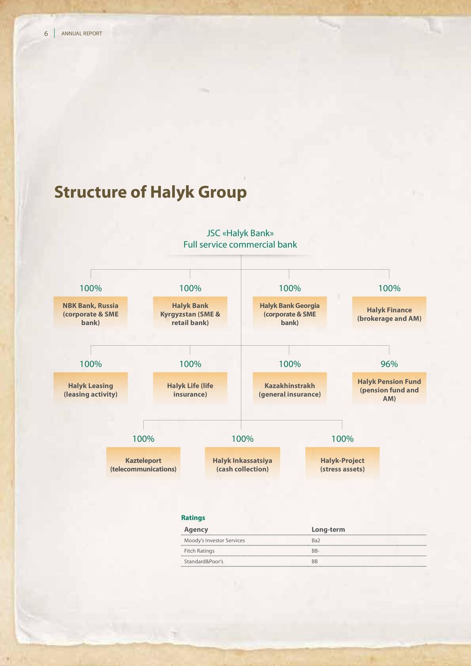 activity) Halyk Life (life insurance) Kazakhinstrakh (general insurance) Halyk Pension Fund (pension fund and AM) 100% 100% 100% Kazteleport