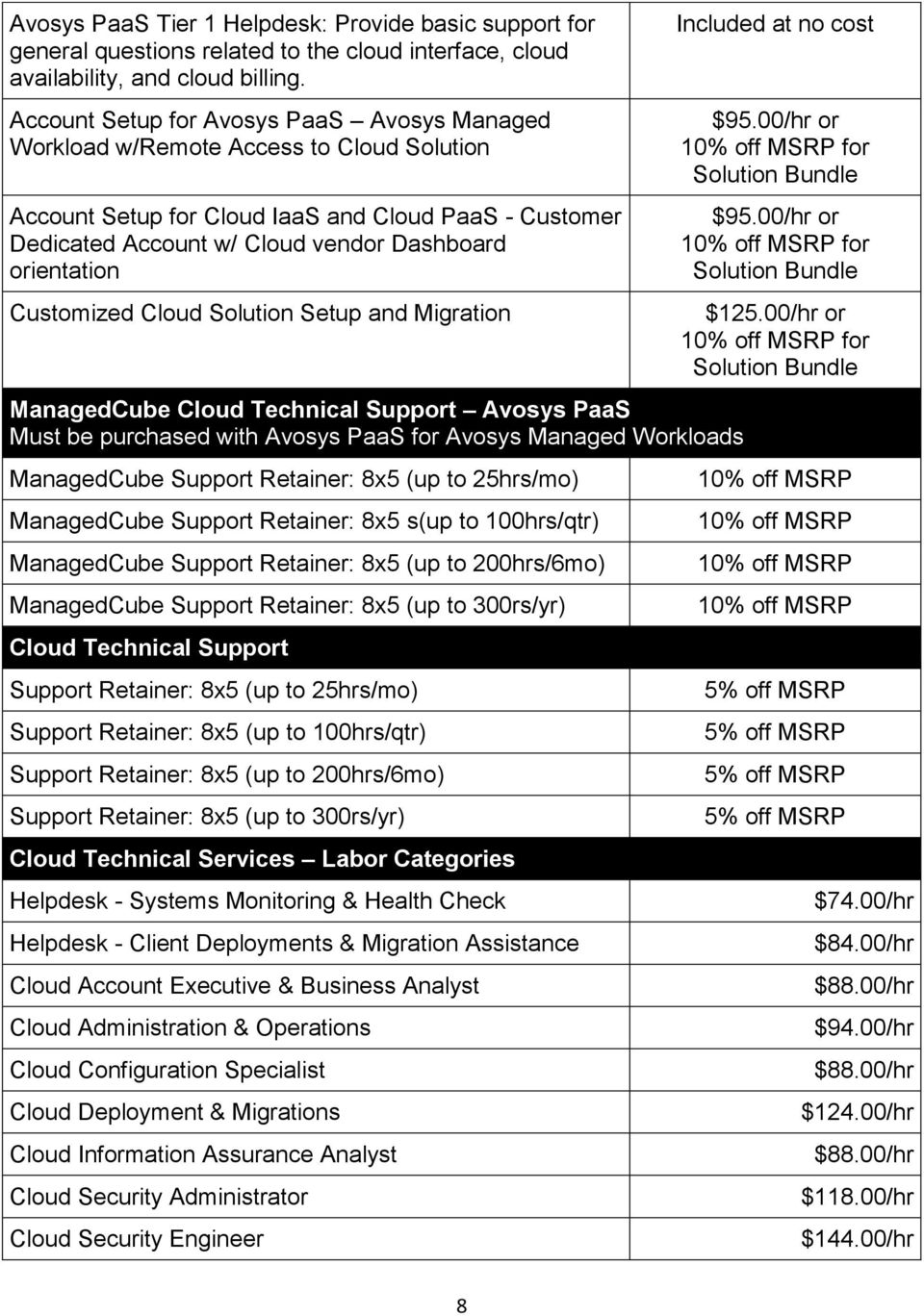 Customized Cloud Solution Setup and Migration ManagedCube Cloud Technical Support Avosys PaaS Must be purchased with Avosys PaaS for Avosys Managed Workloads ManagedCube Support Retainer: 8x5 (up to