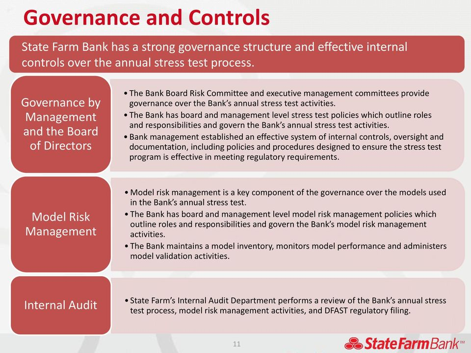 The Bank has board and management level stress test policies which outline roles and responsibilities and govern the Bank s annual stress test activities.