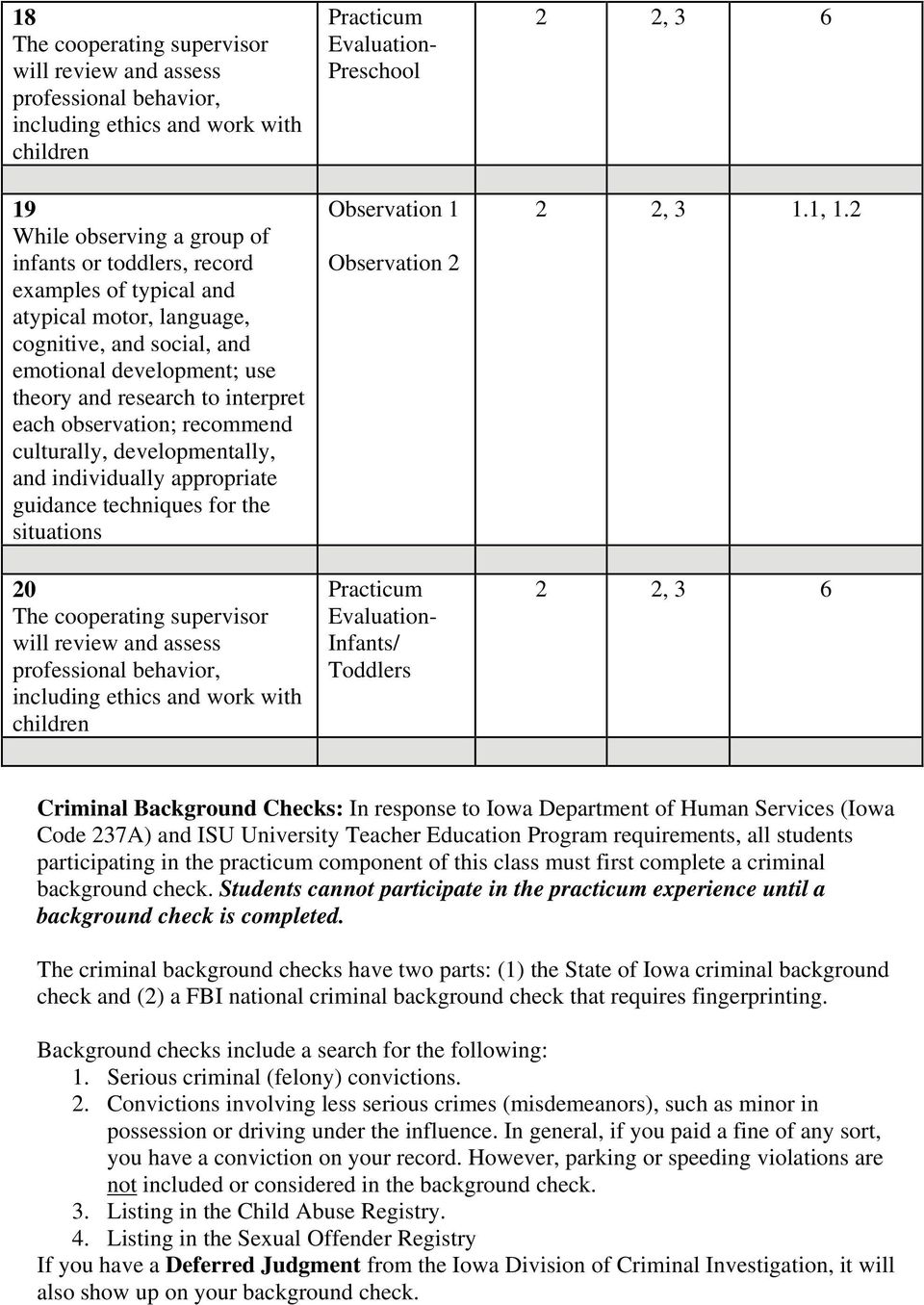 guidance techniques for the situations 20 The cooperating supervisor will review and assess professional behavior, including ethics and work with children Practicum Evaluation- Preschool Observation
