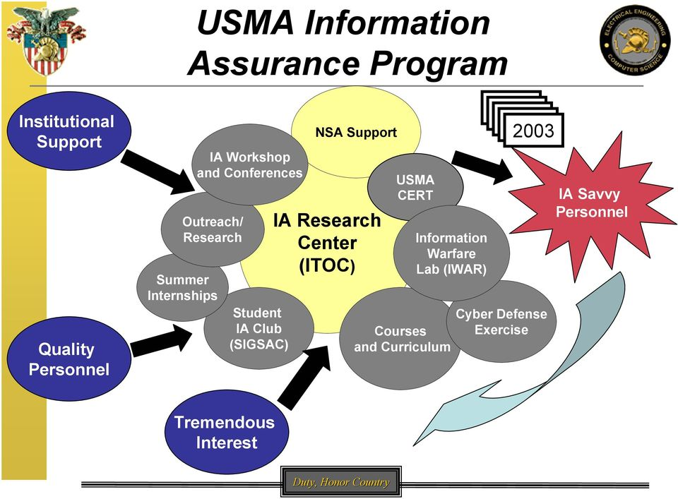 Support IA Research Center (ITOC) USMA CERT Information Warfare Lab (IWAR) Courses and