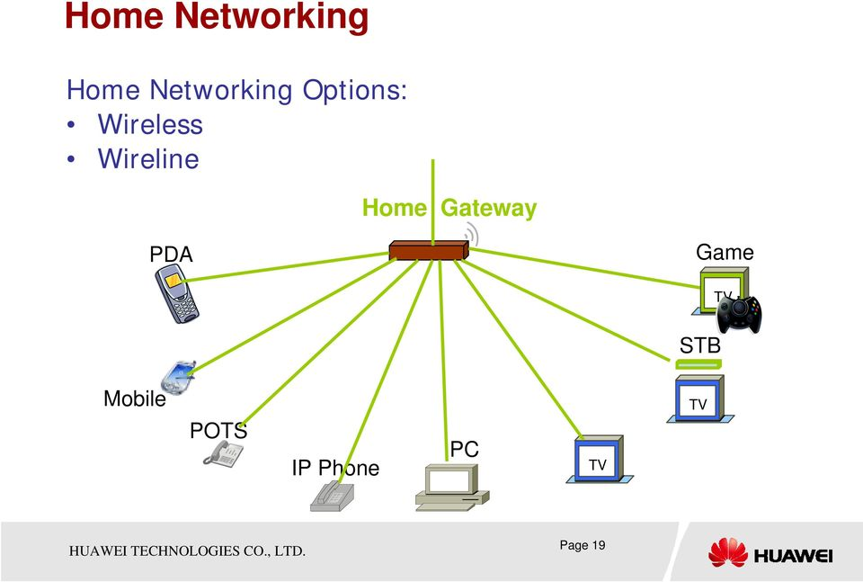 Gateway PDA Game TV STB Mobile
