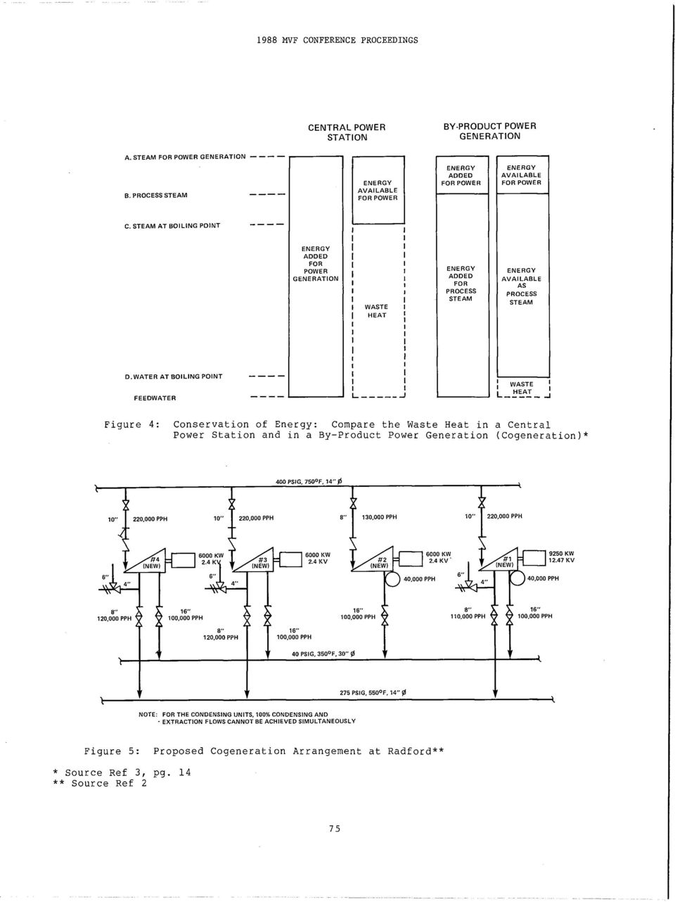 Cogeneration Of Electricity At Radford Army Ammunition Plant Aap Engine Diagram Water Boiling Point Feedwater I Waste Figure 4 Conservation Energy Compare