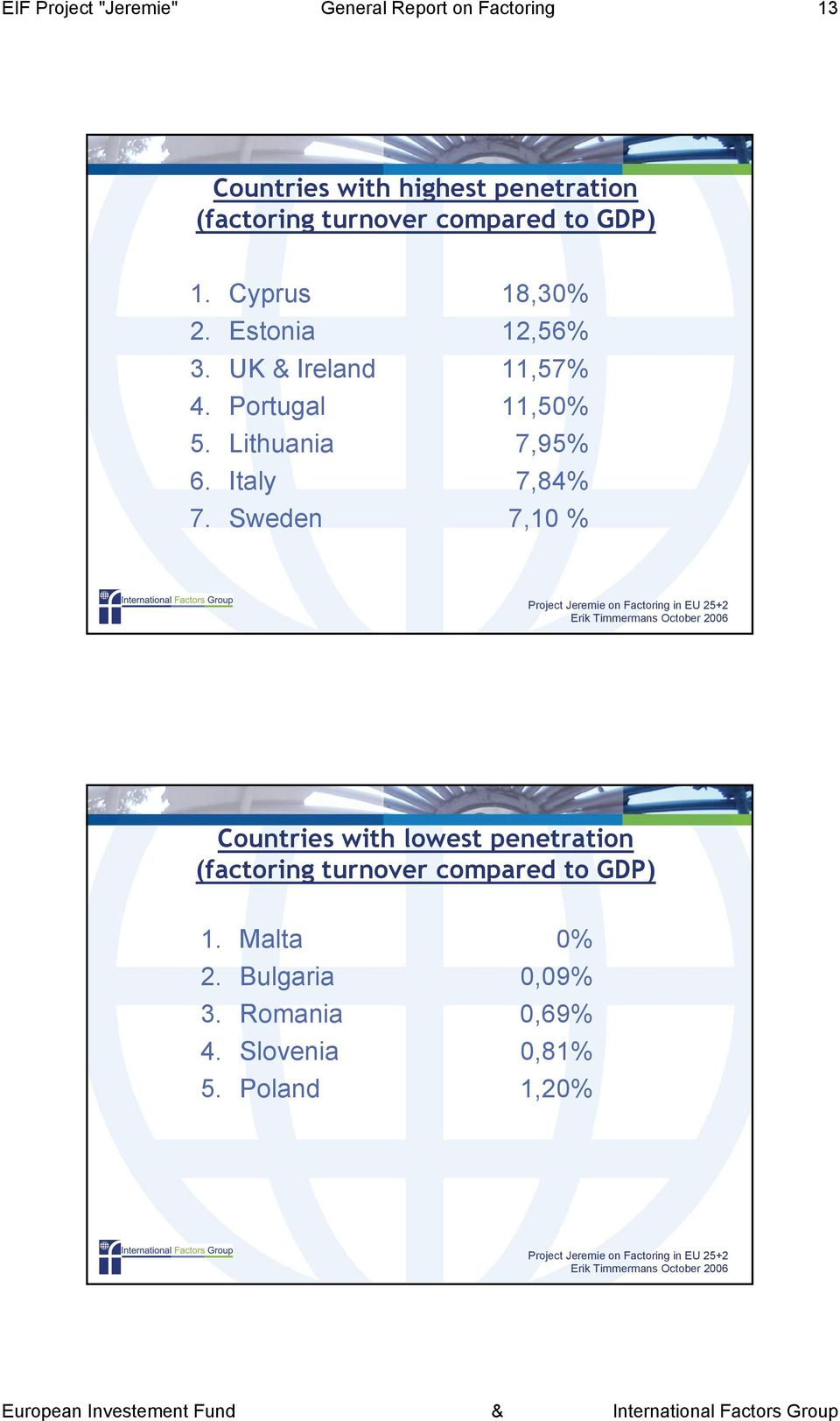 Portugal 11,50% 5. Lithuania 7,95% 6. Italy 7,84% 7.