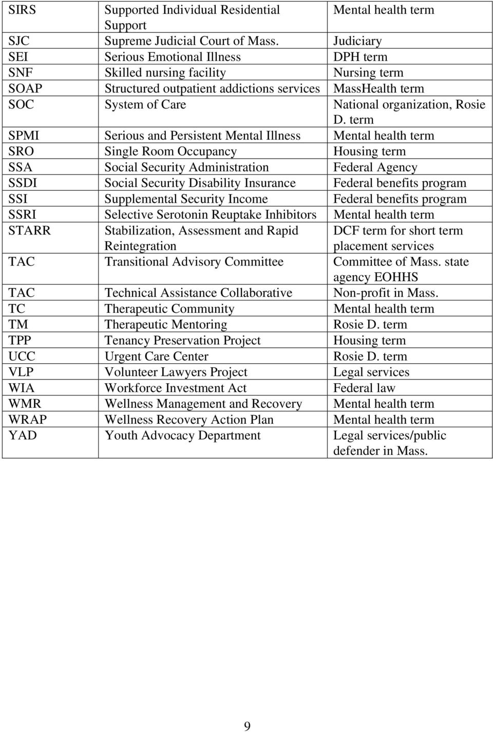 What Does That Stand For Acronyms Used In Mental Health Advocacy In