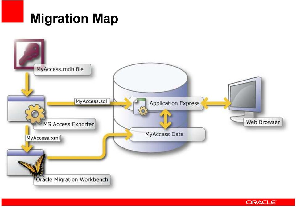 End the Microsoft Access Chaos - Your simplified path to Oracle