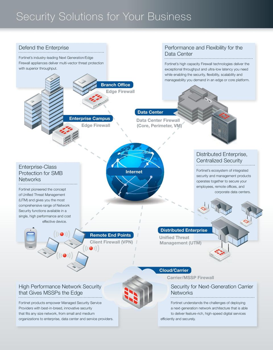 Fortinet s high capacity Firewall technologies deliver the exceptional throughput and ultra-low latency you need while enabling the security, flexibility, scalability and manageability you demand in