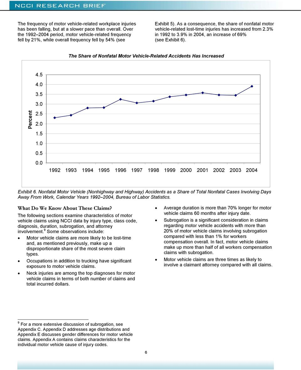 As a consequence, the share of nonfatal motor vehicle-related lost-time injuries has increased from 2.3% in 1992 to 3.9% in 2004, an increase of 69% (see Exhibit 6).