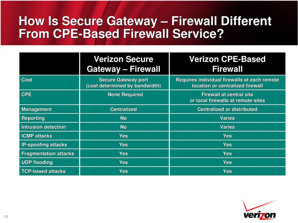 Secure Gateway Firewall Secure Gateway port (cost determined by bandwidth) None Required Centralized No No Yes Yes Yes Yes Yes Verizon