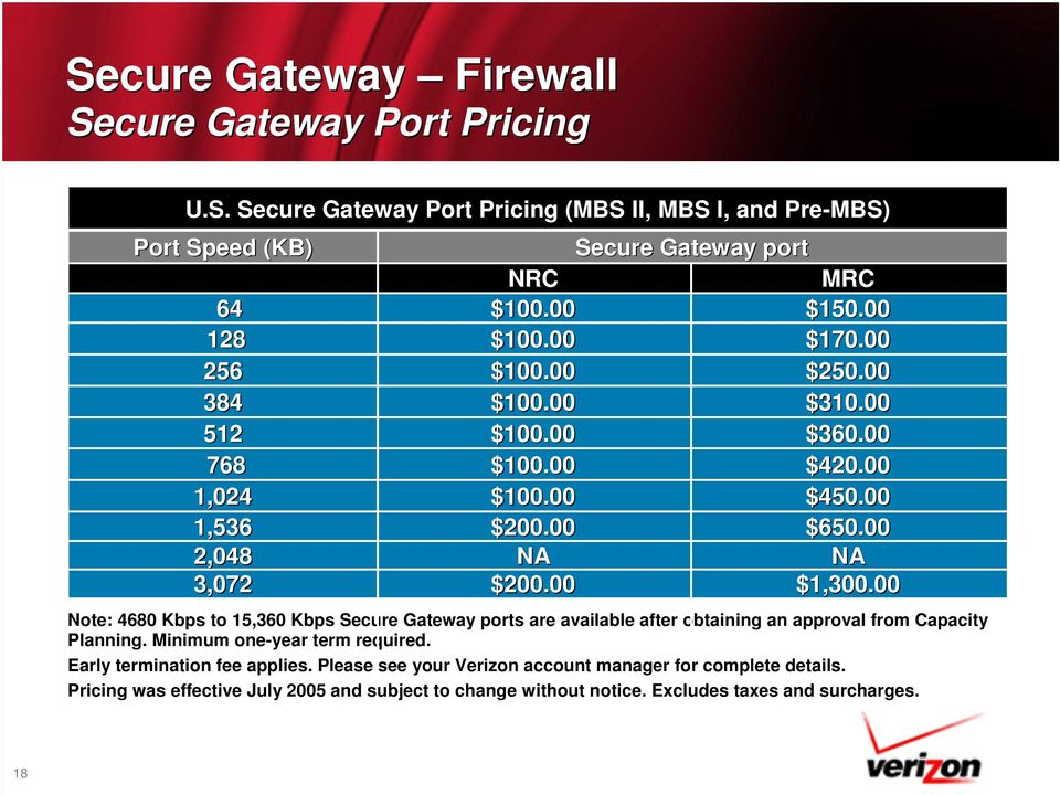 00 Note: 4680 Kbps to 15,360 Kbps Secure Gateway ports are available after obtaining an approval from Capacity Planning. Minimum one-year term required.