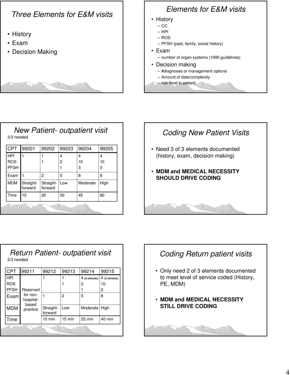 Worksheets E&m Coding Worksheet coding and billing 101 getting paid for what you do pdf straightforward 99202 2 99203 4 5 low 99204 0 3 8 moderate 99205 4