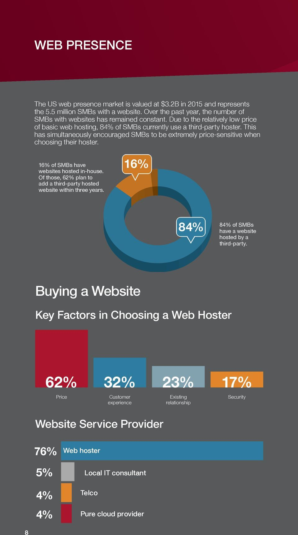 This has simultaneously encouraged SMBs to be extremely price-sensitive when choosing their hoster. 16% of SMBs have websites hosted in-house.