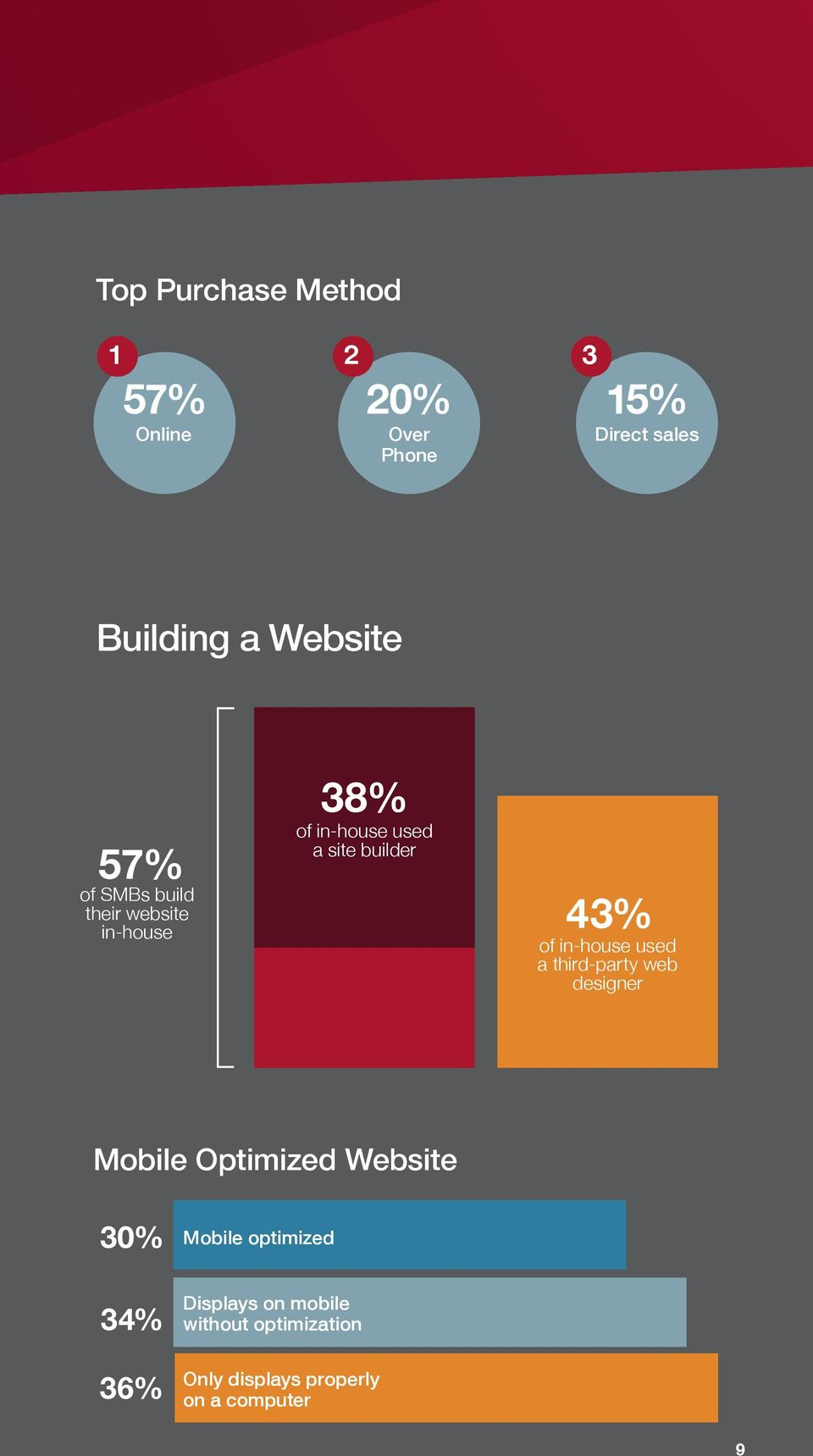 43% of in-house used a third-party web designer Mobile Optimized Website 30% Mobile