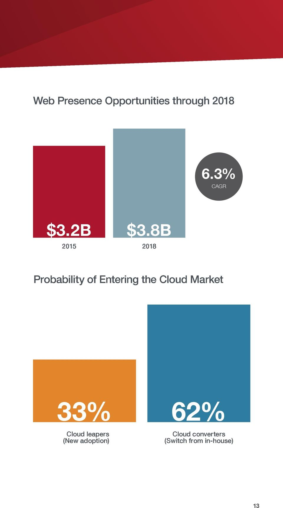8B 2015 2018 Probability of Entering the Cloud
